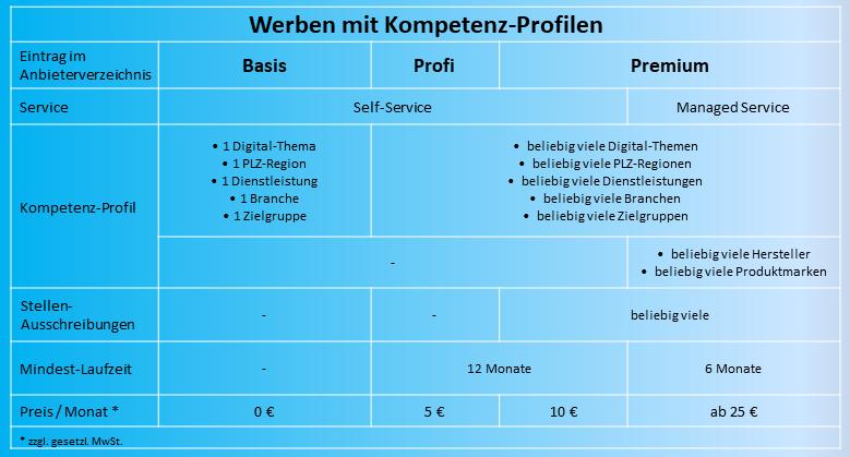 Grafik: Kompetenz-Profile im Anbieterverzeichnis registrieren