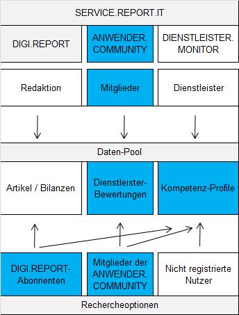 Recherche-Optionen ANWENDER.COMMUNITY
